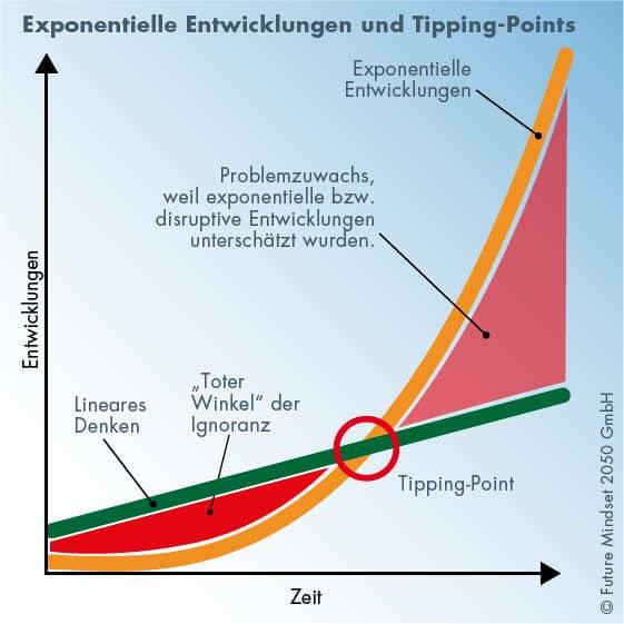 In einer komplexen Welt geraten die Dinge nach dem Tippingpoint außer Kontrolle
