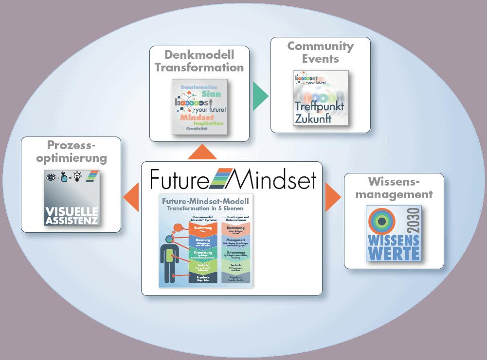 Leistungsspektrum Future Mindset Modell